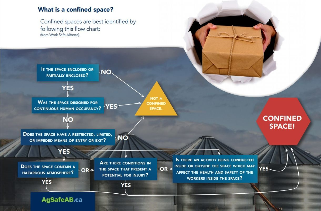 confined spaces infographic