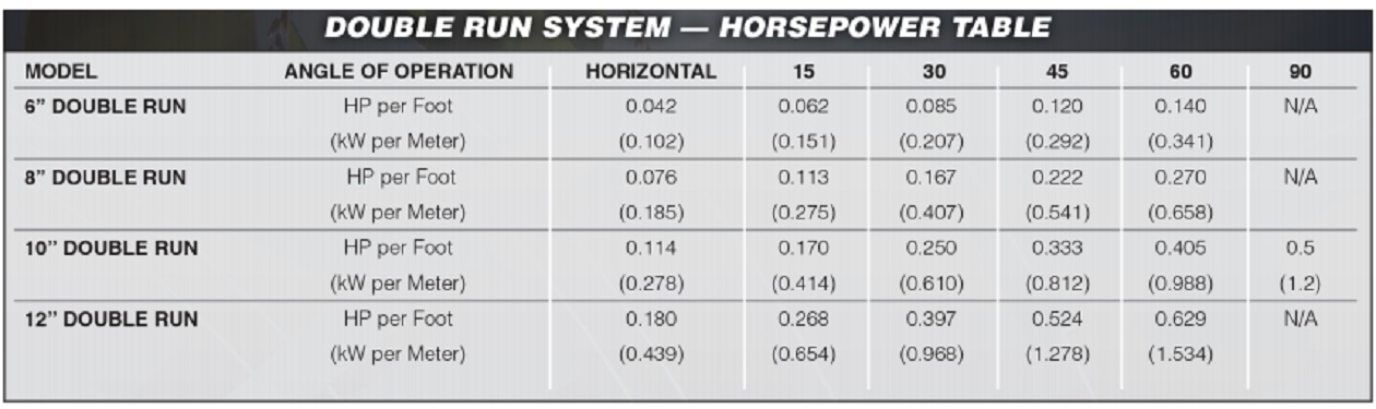 Image of AGI Hutchinson Double Run horsepower requirement chart